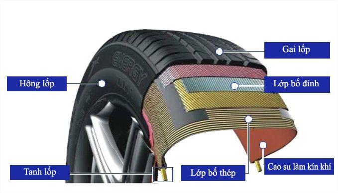cấu tạo lốp ô tô